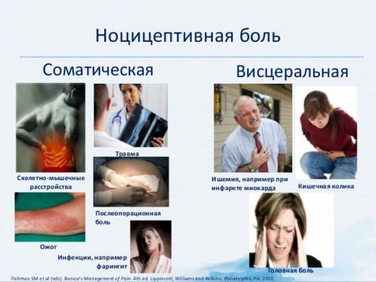 Ноцицептивня боль